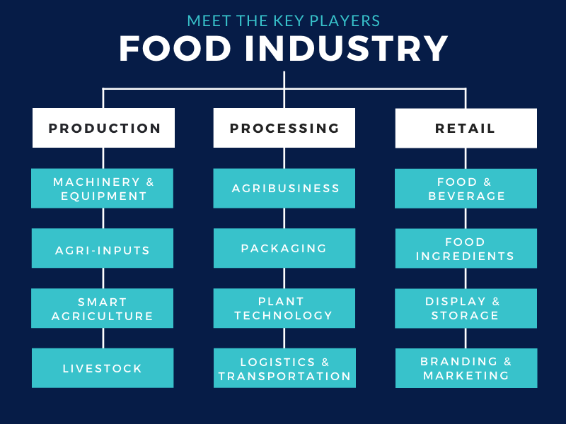 Key players - Food industry